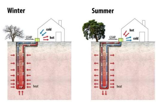 Figure 1: Principles of direct geothermal heating and cooling (borehole not to scale) (Ian W Johnston et al, 2012)